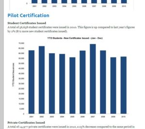 Pilot Certification Numbers