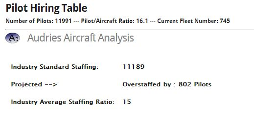 New- Industry Standard Staffing Analysis